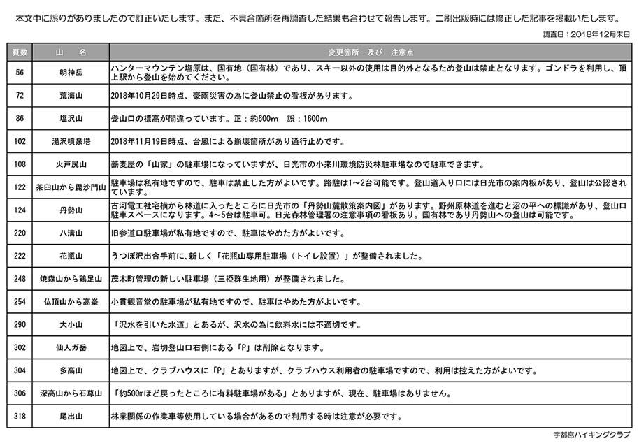 栃木の山150 訂正